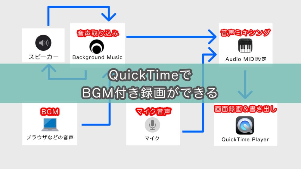 【図解付き】Mac画面収録で内部音声とマイク音声を録音する方法。(Big Sur/M1チップ対応)